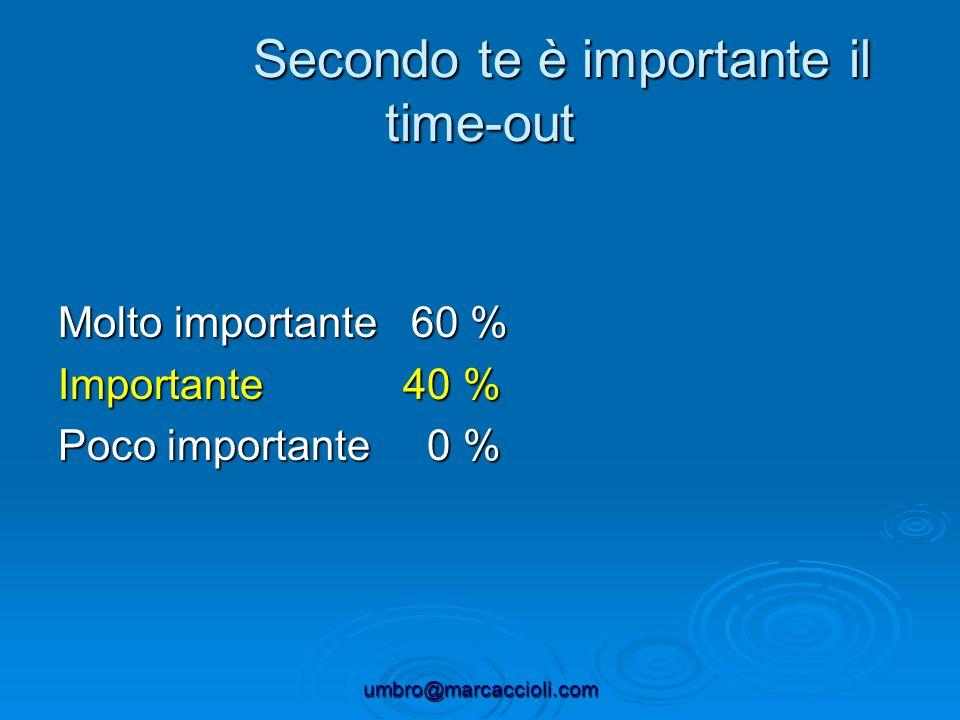 Secondo te è importante il time-out Secondo te è importante il time-out Molto importante 60 % Importante 40 % Poco importante 0 %