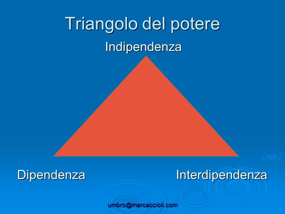 umbro@marcaccioli.com Triangolo del potere Indipendenza Dipendenza Interdipendenza