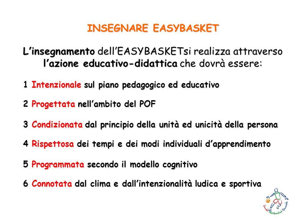 INSEGNARE EASYBASKET Linsegnamento dellEASYBASKETsi realizza attraverso lazione educativo-didattica che dovrà essere: 1 Intenzionale sul piano pedagog