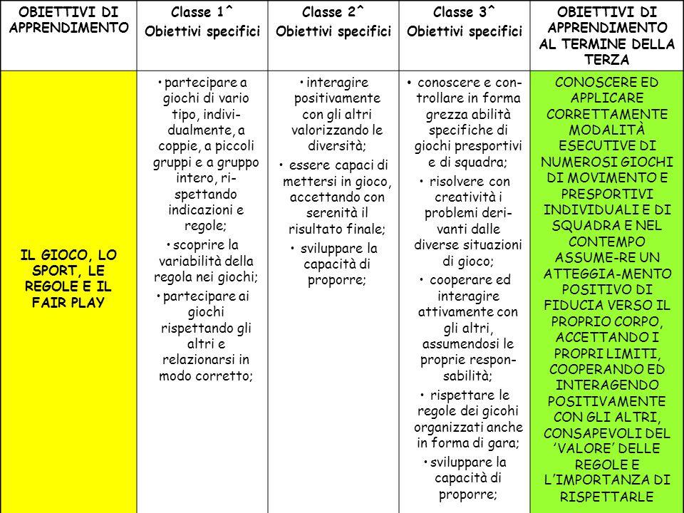 OBIETTIVI DI APPRENDIMENTO Classe 1^ Obiettivi specifici Classe 2^ Obiettivi specifici Classe 3^ Obiettivi specifici OBIETTIVI DI APPRENDIMENTO AL TERMINE DELLA TERZA IL GIOCO, LO SPORT, LE REGOLE E IL FAIR PLAY partecipare a giochi di vario tipo, indivi- dualmente, a coppie, a piccoli gruppi e a gruppo intero, ri- spettando indicazioni e regole; scoprire la variabilità della regola nei giochi; partecipare ai giochi rispettando gli altri e relazionarsi in modo corretto; interagire positivamente con gli altri valorizzando le diversità; essere capaci di mettersi in gioco, accettando con serenità il risultato finale; sviluppare la capacità di proporre; conoscere e con- trollare in forma grezza abilità specifiche di giochi presportivi e di squadra; risolvere con creatività i problemi deri- vanti dalle diverse situazioni di gioco; cooperare ed interagire attivamente con gli altri, assumendosi le proprie respon- sabilità; rispettare le regole dei gicohi organizzati anche in forma di gara; sviluppare la capacità di proporre; CONOSCERE ED APPLICARE CORRETTAMENTE MODALITÀ ESECUTIVE DI NUMEROSI GIOCHI DI MOVIMENTO E PRESPORTIVI INDIVIDUALI E DI SQUADRA E NEL CONTEMPO ASSUME-RE UN ATTEGGIA-MENTO POSITIVO DI FIDUCIA VERSO IL PROPRIO CORPO, ACCETTANDO I PROPRI LIMITI, COOPERANDO ED INTERAGENDO POSITIVAMENTE CON GLI ALTRI, CONSAPEVOLI DELVALORE DELLE REGOLE E LIMPORTANZA DI RISPETTARLE