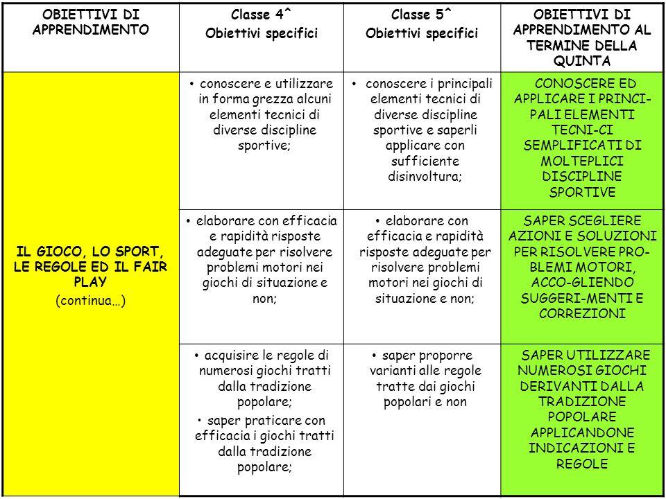 OBIETTIVI DI APPRENDIMENTO Classe 4^ Obiettivi specifici Classe 5^ Obiettivi specifici OBIETTIVI DI APPRENDIMENTO AL TERMINE DELLA QUINTA IL GIOCO, LO