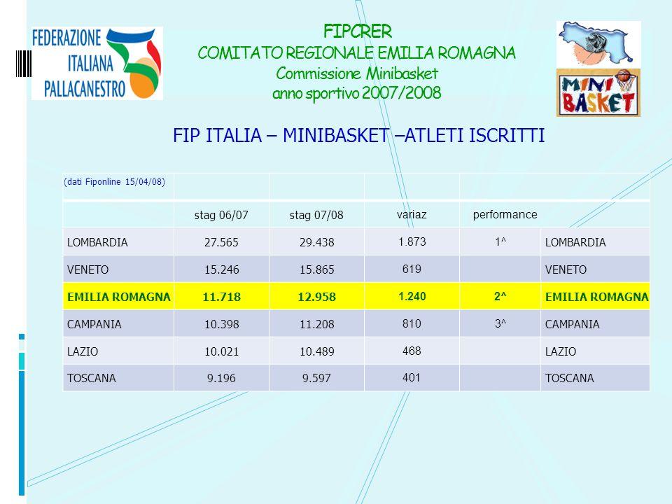 FIP ITALIA – MINIBASKET –ATLETI ISCRITTI FIPCRER COMITATO REGIONALE EMILIA ROMAGNA Commissione Minibasket anno sportivo 2007/2008 (dati Fiponline 15/0