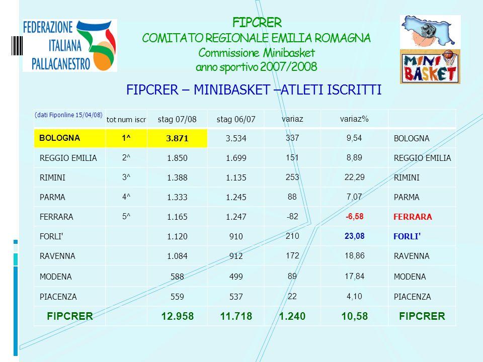 FIPCRER – MINIBASKET –ATLETI ISCRITTI FIPCRER COMITATO REGIONALE EMILIA ROMAGNA Commissione Minibasket anno sportivo 2007/2008 (dati Fiponline 15/04/0