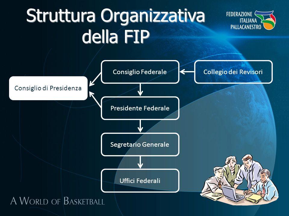 Consiglio Federale Presidente Federale Segretario Generale Uffici Federali Collegio dei Revisori Struttura Organizzativa della FIP Consiglio di Presid