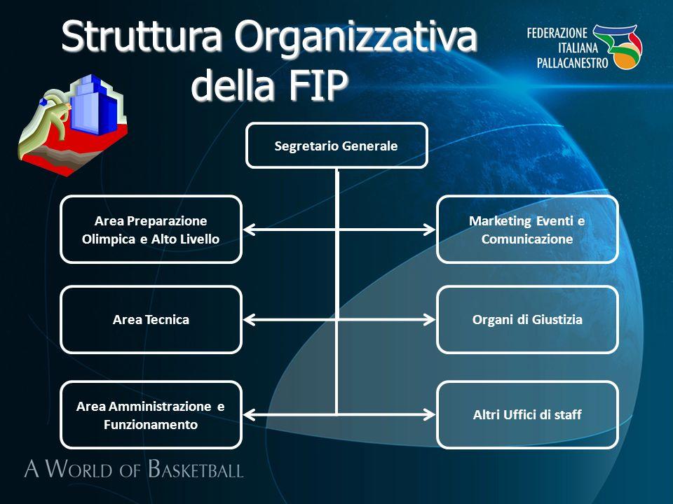 Struttura Organizzativa della FIP Segretario Generale Area Preparazione Olimpica e Alto Livello Area Tecnica Area Amministrazione e Funzionamento Mark