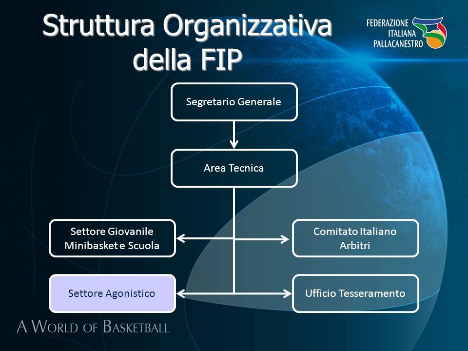 Struttura Organizzativa della FIP Segretario Generale Area Tecnica Settore Giovanile Minibasket e Scuola Comitato Italiano Arbitri Ufficio Tesserament