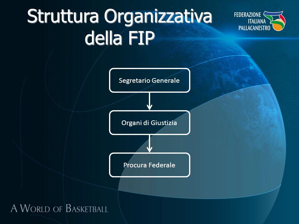 Struttura Organizzativa della FIP Segretario Generale Organi di Giustizia Procura Federale