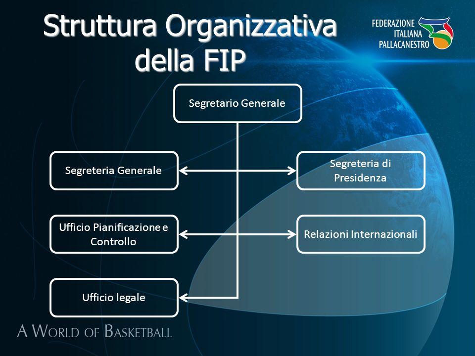 Struttura Organizzativa della FIP Segretario Generale Segreteria Generale Segreteria di Presidenza Ufficio Pianificazione e Controllo Relazioni Intern