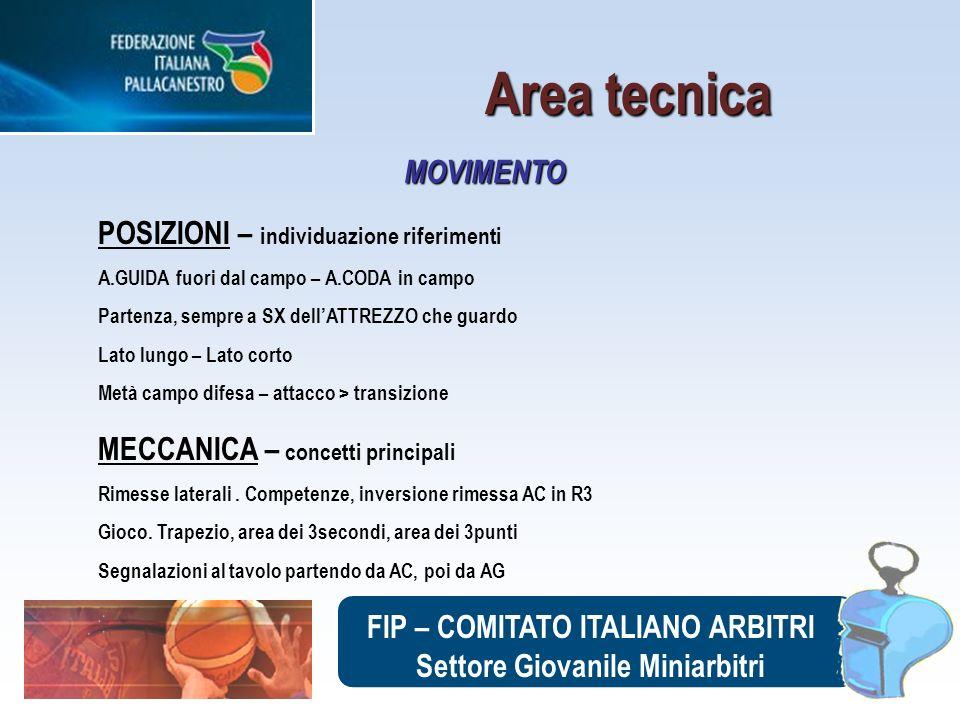 FIP – COMITATO ITALIANO ARBITRI Settore Giovanile Miniarbitri POSIZIONI – individuazione riferimenti A.GUIDA fuori dal campo – A.CODA in campo Partenz