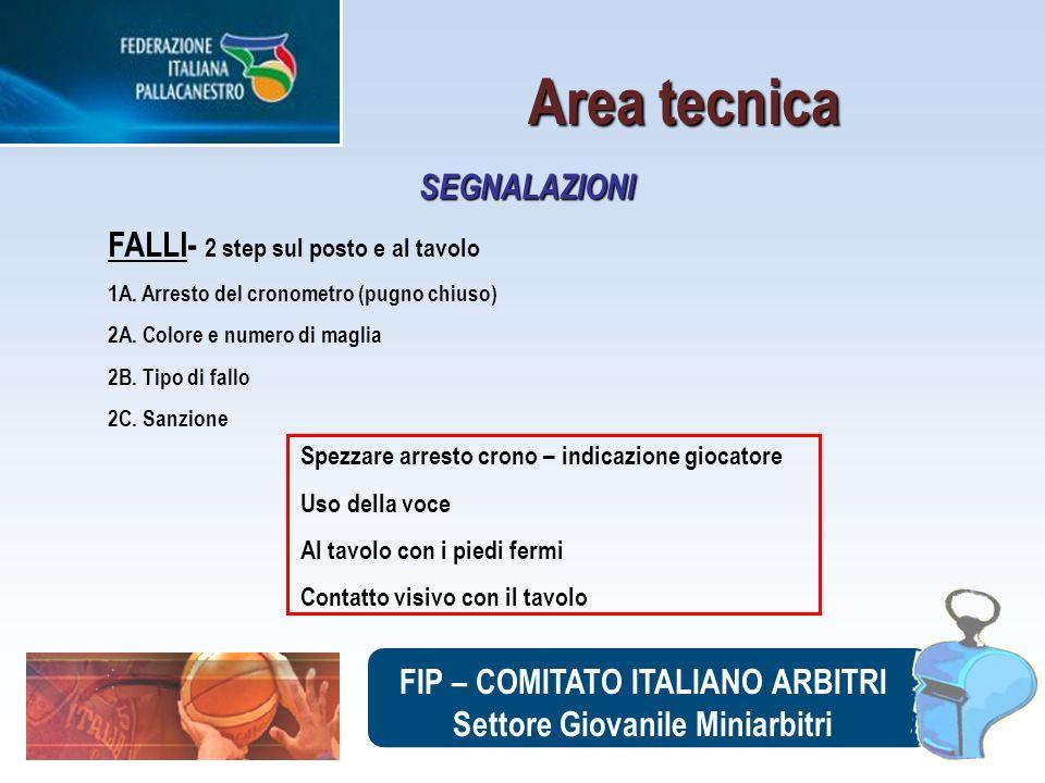 FIP – COMITATO ITALIANO ARBITRI Settore Giovanile Miniarbitri FALLI- 2 step sul posto e al tavolo 1A. Arresto del cronometro (pugno chiuso) 2A. Colore