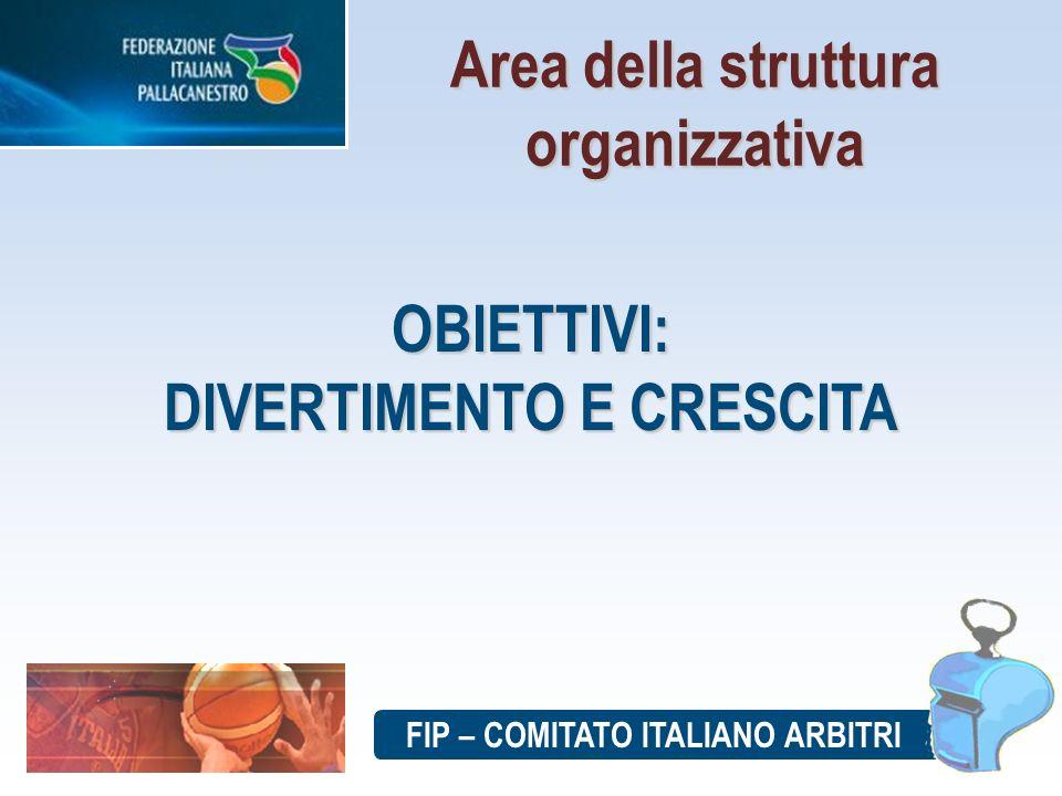 FIP – COMITATO ITALIANO ARBITRI Area della struttura organizzativa OBIETTIVI: DIVERTIMENTO E CRESCITA
