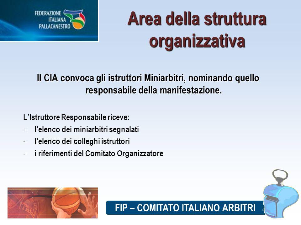 FIP – COMITATO ITALIANO ARBITRI Area della struttura organizzativa Il CIA convoca gli istruttori Miniarbitri, nominando quello responsabile della manifestazione.