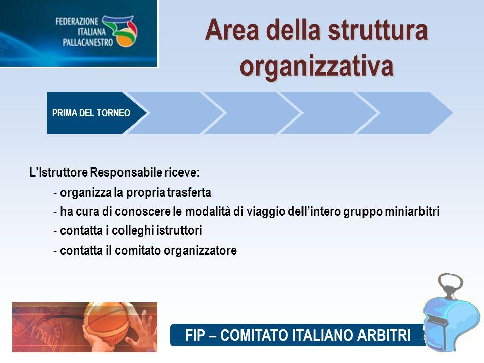 FIP – COMITATO ITALIANO ARBITRI Area della struttura organizzativa PRIMA DEL TORNEO LIstruttore Responsabile riceve: - organizza la propria trasferta