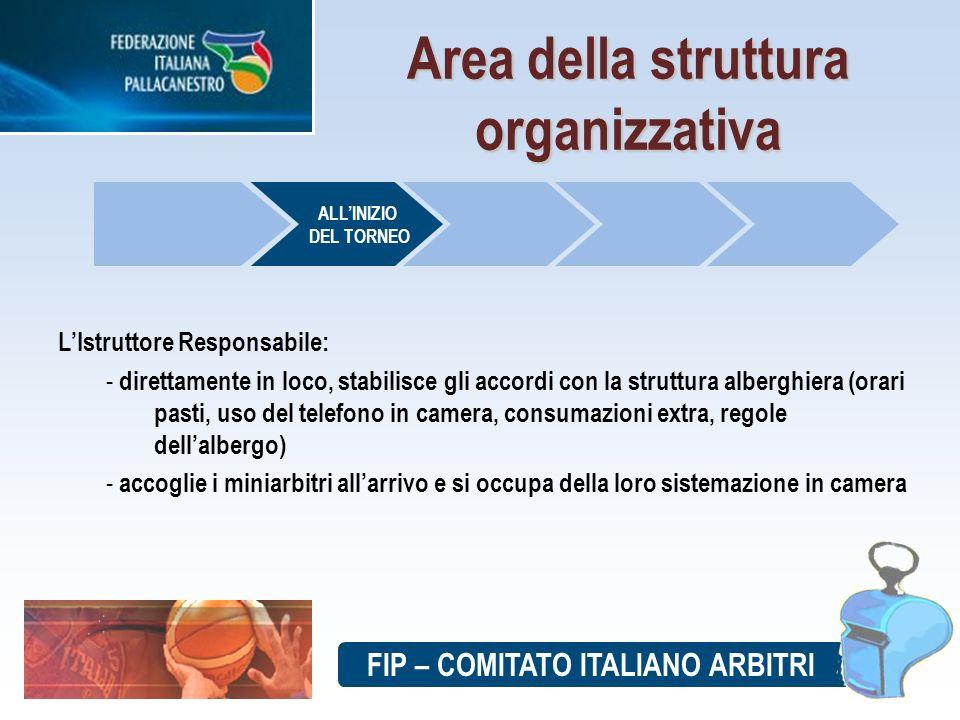 FIP – COMITATO ITALIANO ARBITRI Area della struttura organizzativa LIstruttore Responsabile: - direttamente in loco, stabilisce gli accordi con la str
