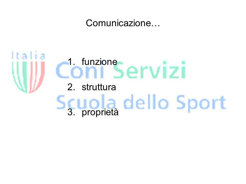 Comunicazione… 1.funzione 2.struttura 3.proprietà