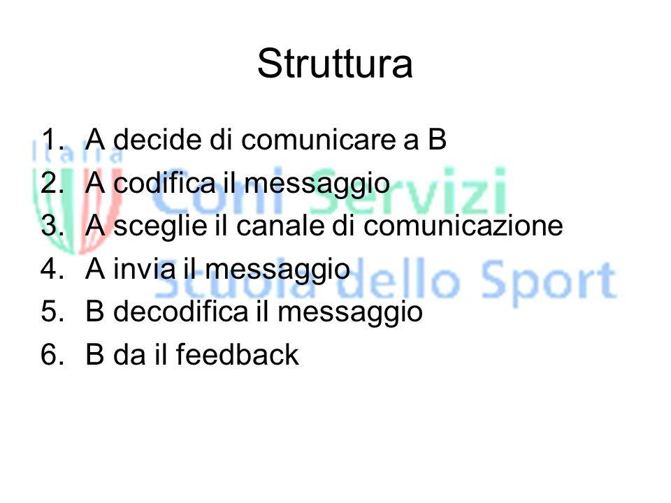Struttura 1.A decide di comunicare a B 2.A codifica il messaggio 3.A sceglie il canale di comunicazione 4.A invia il messaggio 5.B decodifica il messaggio 6.B da il feedback