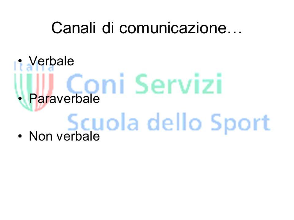 Canali di comunicazione… Verbale Paraverbale Non verbale