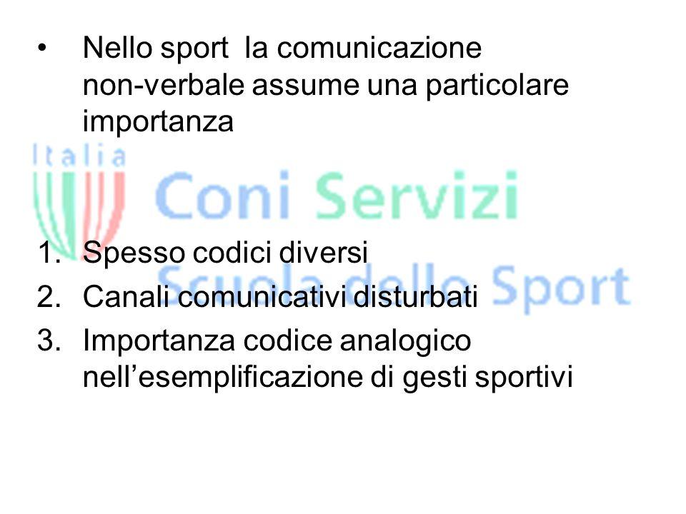 Nello sport la comunicazione non-verbale assume una particolare importanza 1.Spesso codici diversi 2.Canali comunicativi disturbati 3.Importanza codice analogico nellesemplificazione di gesti sportivi