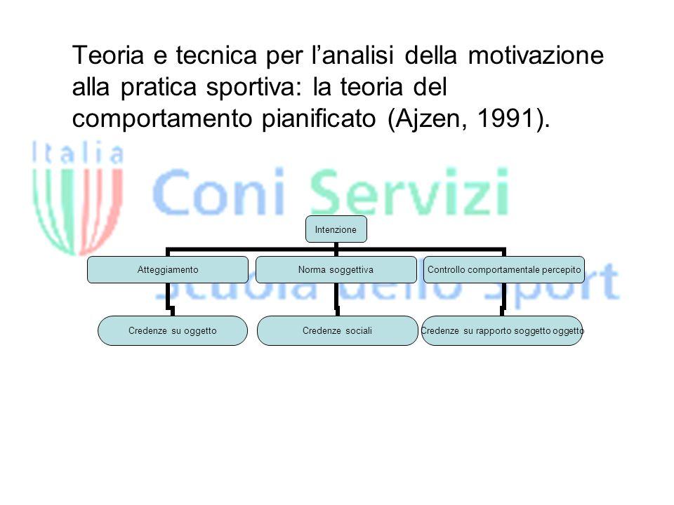 Teoria e tecnica per lanalisi della motivazione alla pratica sportiva: la teoria del comportamento pianificato (Ajzen, 1991).