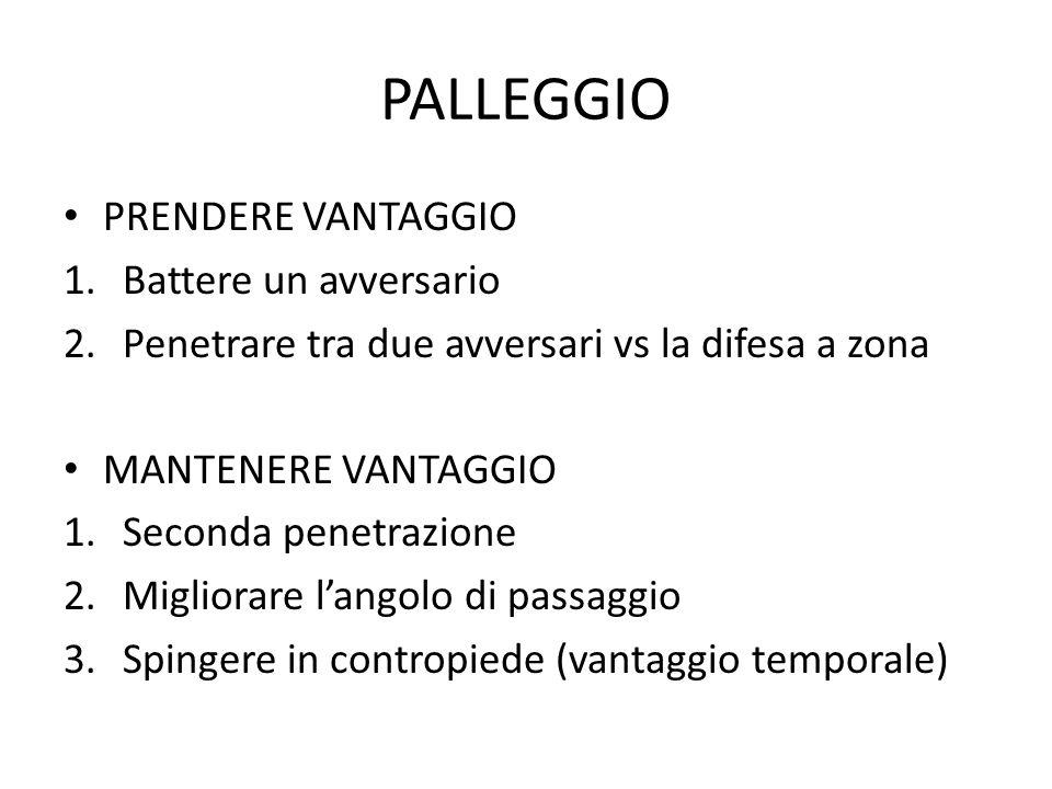 PALLEGGIO PRENDERE VANTAGGIO 1.Battere un avversario 2.Penetrare tra due avversari vs la difesa a zona MANTENERE VANTAGGIO 1.Seconda penetrazione 2.Mi