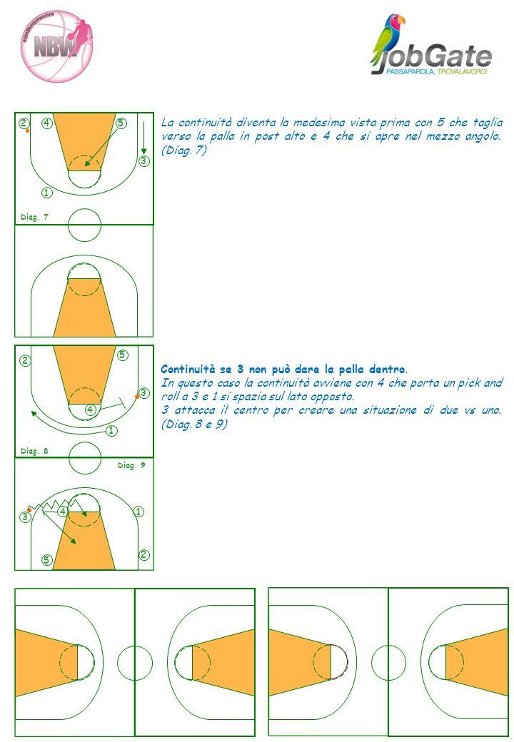 La continuità diventa la medesima vista prima con 5 che taglia verso la palla in post alto e 4 che si apre nel mezzo angolo. (Diag. 7) Continuità se 3