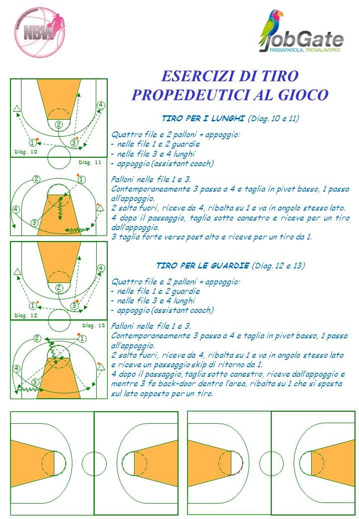 ESERCIZI DI TIRO PROPEDEUTICI AL GIOCO TIRO PER I LUNGHI (Diag. 10 e 11) Quattro file e 2 palloni + appoggio: - nelle file 1 e 2 guardie - nelle file