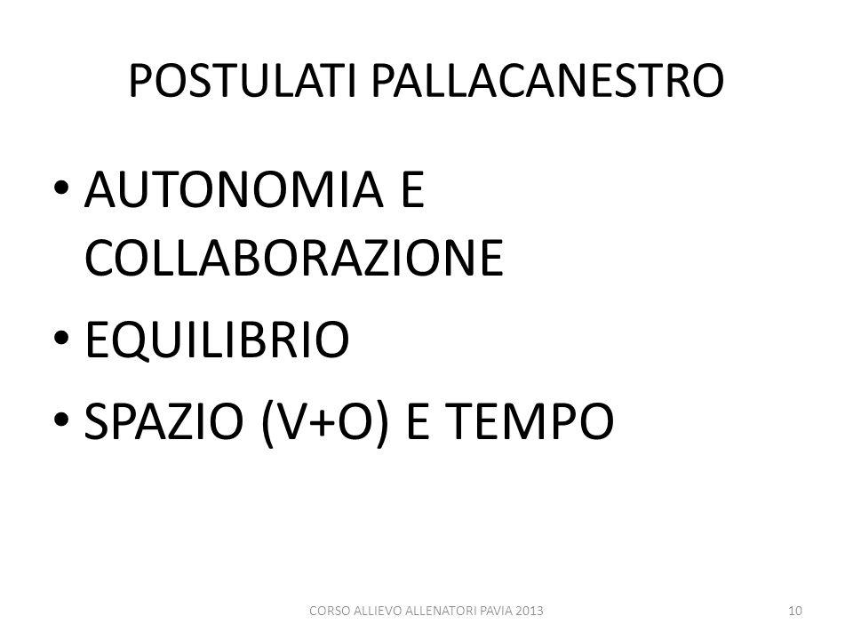 POSTULATI PALLACANESTRO AUTONOMIA E COLLABORAZIONE EQUILIBRIO SPAZIO (V+O) E TEMPO CORSO ALLIEVO ALLENATORI PAVIA 201310