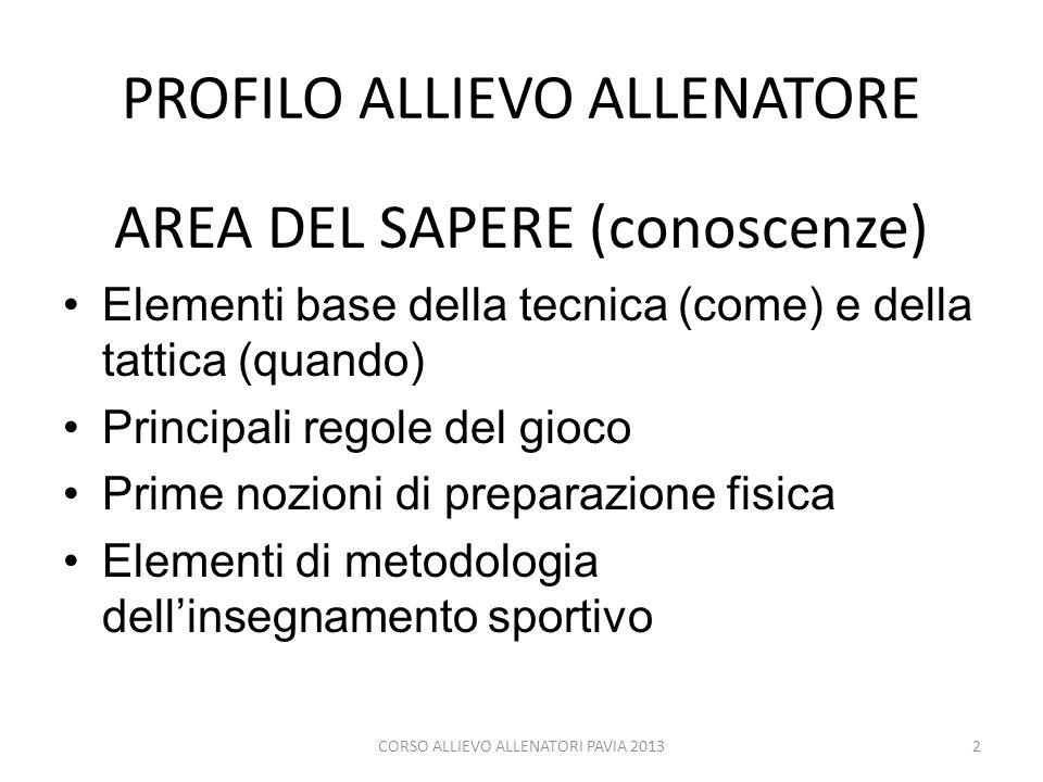 PROFILO ALLIEVO ALLENATORE AREA DEL SAPERE (conoscenze) Elementi base della tecnica (come) e della tattica (quando) Principali regole del gioco Prime
