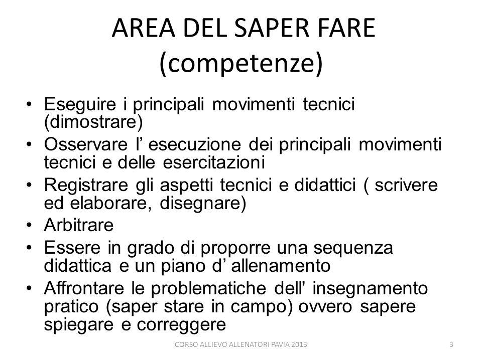 AREA DEL SAPER FARE (competenze) Eseguire i principali movimenti tecnici (dimostrare) Osservare l esecuzione dei principali movimenti tecnici e delle