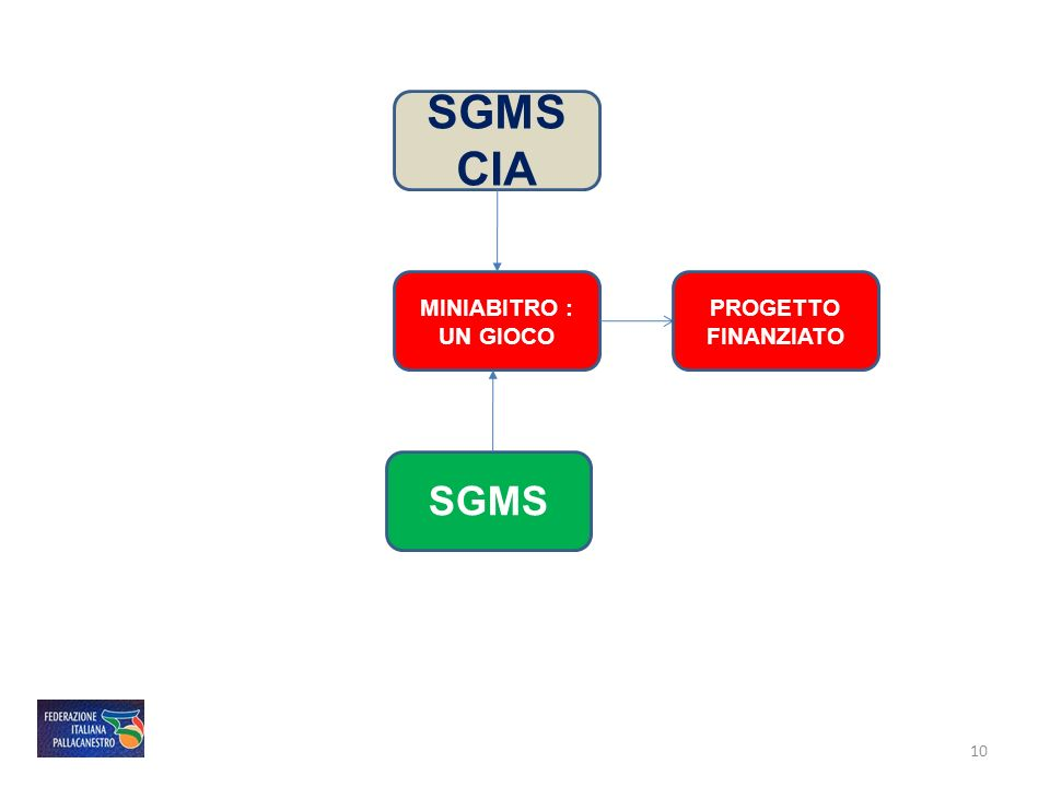 SGMS CIA MINIABITRO : UN GIOCO SGMS PROGETTO FINANZIATO 10