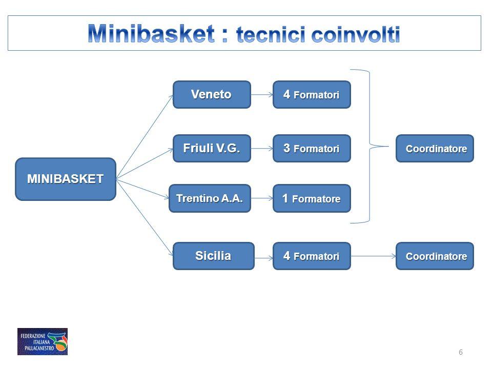 MINIBASKET Trentino A.A. Veneto Friuli V.G. 4 Formatori 3 Formatori 1 Formatore Coordinatore Coordinatore Sicilia 4 Formatori Coordinatore Coordinator