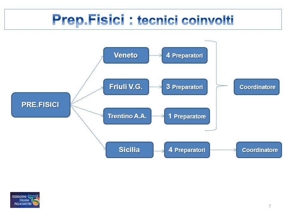 PRE.FISICI Trentino A.A. Veneto Friuli V.G. 4 Preparatori 3 Preparatori 1 Preparatore Coordinatore Coordinatore Sicilia 4 Preparatori Coordinatore Coo