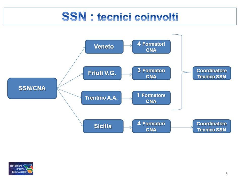 SSN/CNA Veneto Sicilia Trentino A.A. Friuli V.G. 4 Formatori CNA 3 Formatori CNA 1 Formatore CNA Coordinatore Tecnico SSN 4 Formatori CNA Coordinatore