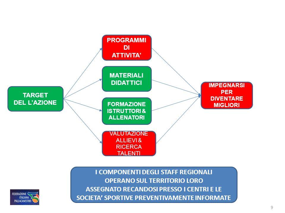 TARGET DEL LAZIONE PROGRAMMI DI ATTIVITA VALUTAZIONE ALLIEVI & RICERCA TALENTI IMPEGNARSI PER DIVENTARE MIGLIORI MATERIALI DIDATTICI FORMAZIONE ISTRUT