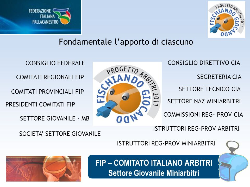 FIP – COMITATO ITALIANO ARBITRI Settore Giovanile Miniarbitri Fondamentale lapporto di ciascuno COMITATI REGIONALI FIP SETTORE TECNICO CIA COMMISSIONI