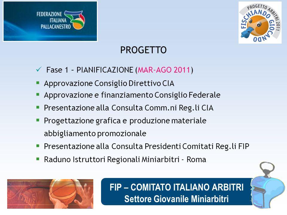 FIP – COMITATO ITALIANO ARBITRI Settore Giovanile Miniarbitri PROGETTO Fase 1 – PIANIFICAZIONE (MAR-AGO 2011) Approvazione Consiglio Direttivo CIA App