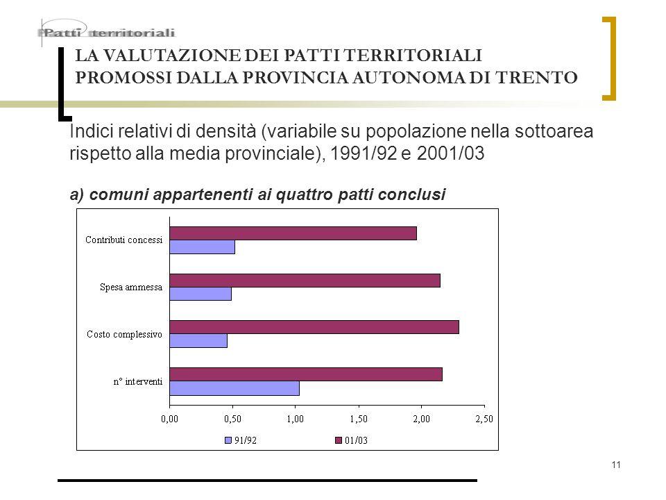 11 LA VALUTAZIONE DEI PATTI TERRITORIALI PROMOSSI DALLA PROVINCIA AUTONOMA DI TRENTO Indici relativi di densità (variabile su popolazione nella sottoa