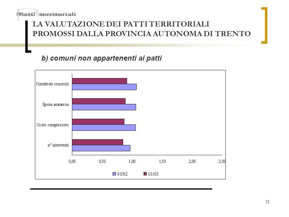 12 LA VALUTAZIONE DEI PATTI TERRITORIALI PROMOSSI DALLA PROVINCIA AUTONOMA DI TRENTO b) comuni non appartenenti ai patti