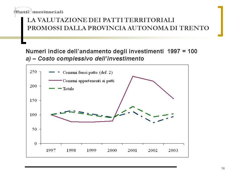 14 LA VALUTAZIONE DEI PATTI TERRITORIALI PROMOSSI DALLA PROVINCIA AUTONOMA DI TRENTO Numeri indice dellandamento degli investimenti 1997 = 100 a) – Co