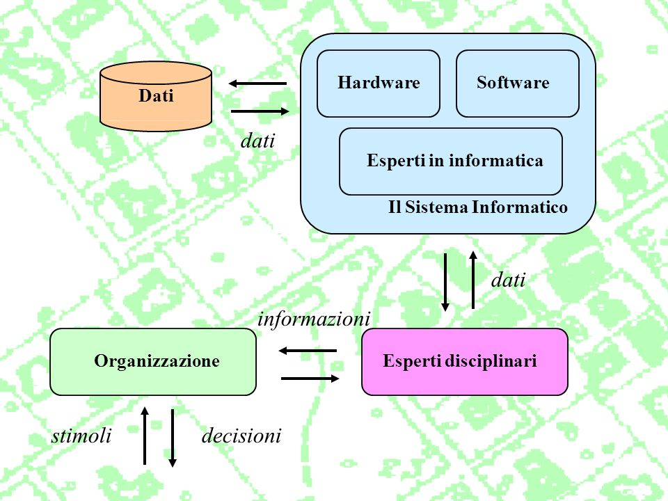 Any manual or computer based set of procedures used to store and manipulate geographically referenced data (Aronoff 1989) A system for capturing, checking, manipulating, analysing and displaying data which are spatially referenced to the Earth (Doe 1987) Any institutional entity, reflecting an organizational structure, that integrates technology with a database, expertise and continuing finantial support over time (Carter 1989) A decision support system involving the integration of spatially referenced data, in a problem solving environment (Cowen) A set of hardware, software, geographical data and skilled people, whose goal is to efficiently manage, the capture, management, manipulation, analysis and visualization of georeferendec data (Raper 1990)