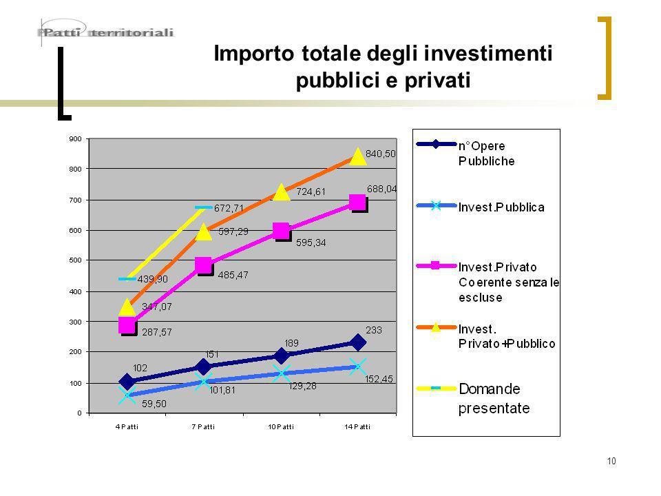 10 Importo totale degli investimenti pubblici e privati