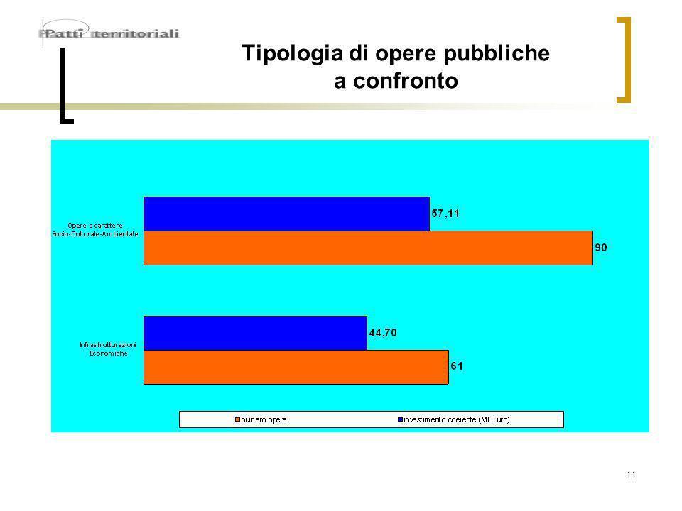 11 Tipologia di opere pubbliche a confronto