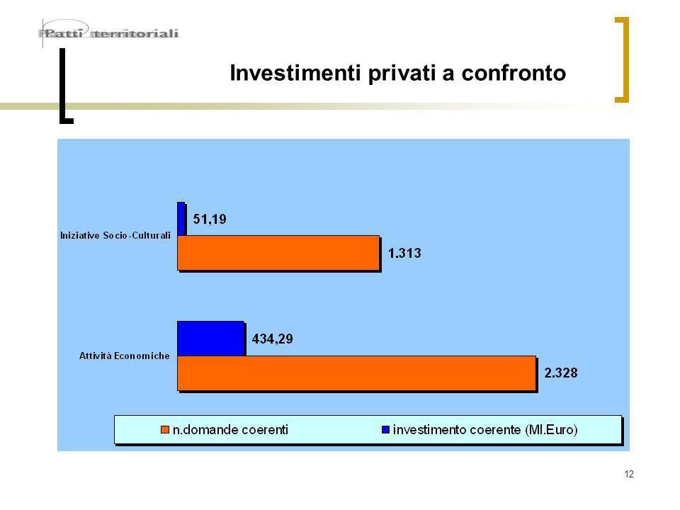 12 Investimenti privati a confronto