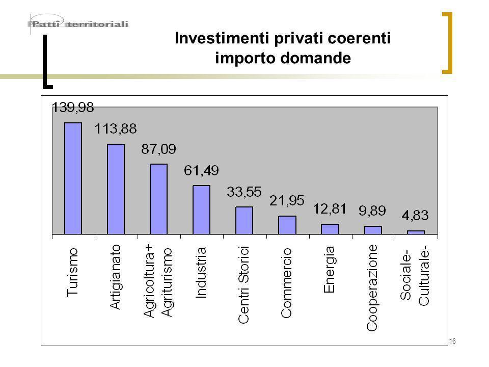 16 Investimenti privati coerenti importo domande
