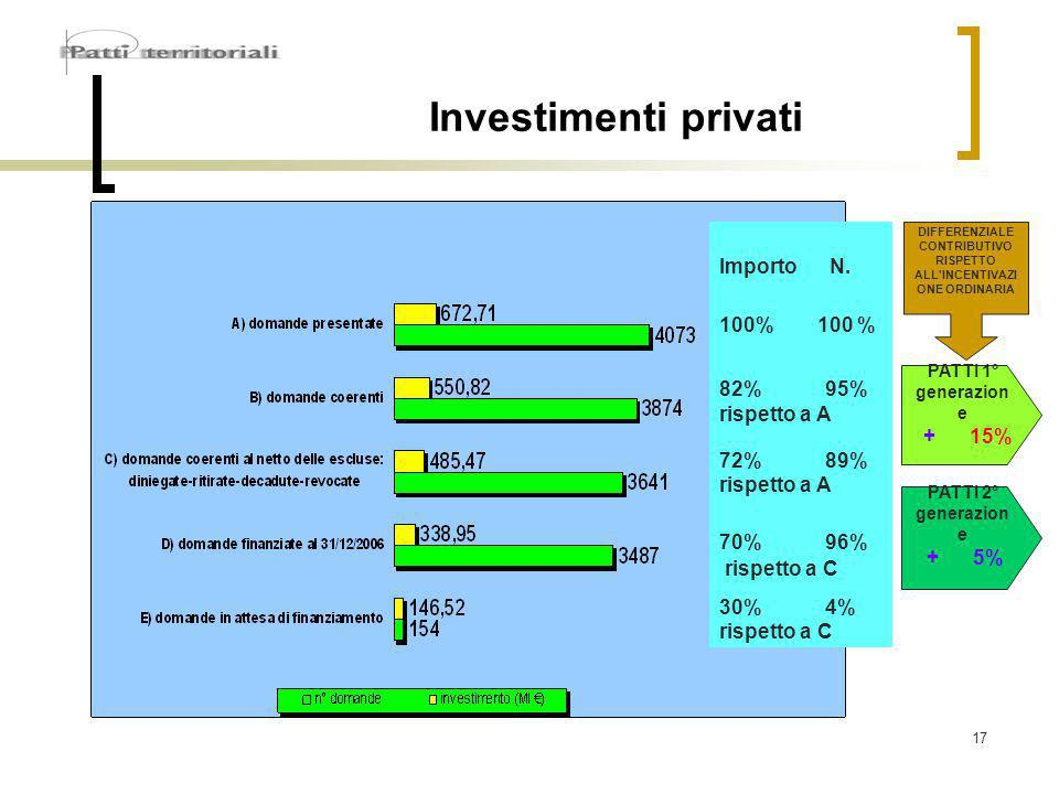 17 Investimenti privati DIFFERENZIALE CONTRIBUTIVO RISPETTO ALL INCENTIVAZI ONE ORDINARIA PATTI 1° generazion e + 15% PATTI 2° generazion e + 5% Importo N.