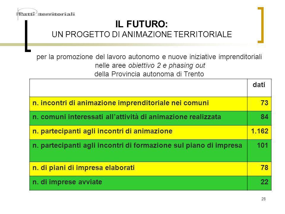 28 IL FUTURO: UN PROGETTO DI ANIMAZIONE TERRITORIALE dati n.