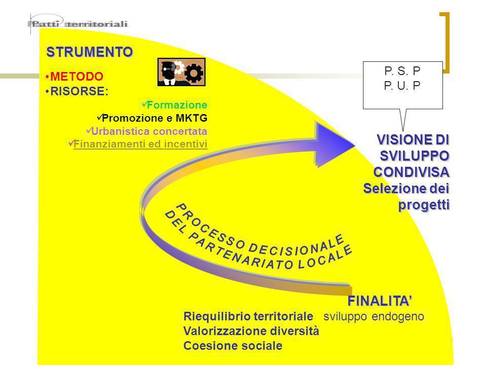 4 STRUMENTO METODO RISORSE: Formazione Promozione e MKTG Urbanistica concertata Finanziamenti ed incentivi FINALITA Riequilibrio territoriale sviluppo endogeno Valorizzazione diversità Coesione sociale VISIONE DI SVILUPPO CONDIVISA Selezione dei progetti P.
