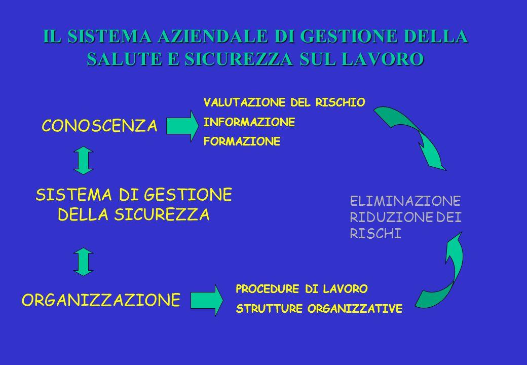 UNI – settembre 2001 : LINEE GUIDA PER UN SISTEMA DI GESTIONE DELLA SALUTE E SICUREZZA SUL LAVORO (SGSL) VALUTAZIONE INIZIALE DELLA SITUAZIONE POLITICA VALUTAZIONE DEI RISCHI PIANIFICAZIONE ED ORGANIZZAZIONE DEL SISTEMA PROGRAMMAZIONE DEGLI INTERVENTI SENSIBILIZZAZIONE INTEGRAZIONE CON I PROCESSI AZIENDALI (produttività, budget,ecc) MONITORAGGIO RIESAME E MIGLIORAMENTO Compiti e responsabilità Coinvolgimento del personale Comunicazione, flusso informativo Documentazione Gestione operativa Modifica organizzazione del lavoro Interventi di adeguamento Informazione, formazione, addestramento Gestione del flusso informativo Gestione della documentazione Procedure ed integrazione con i processi aziendali Piani di emergenza