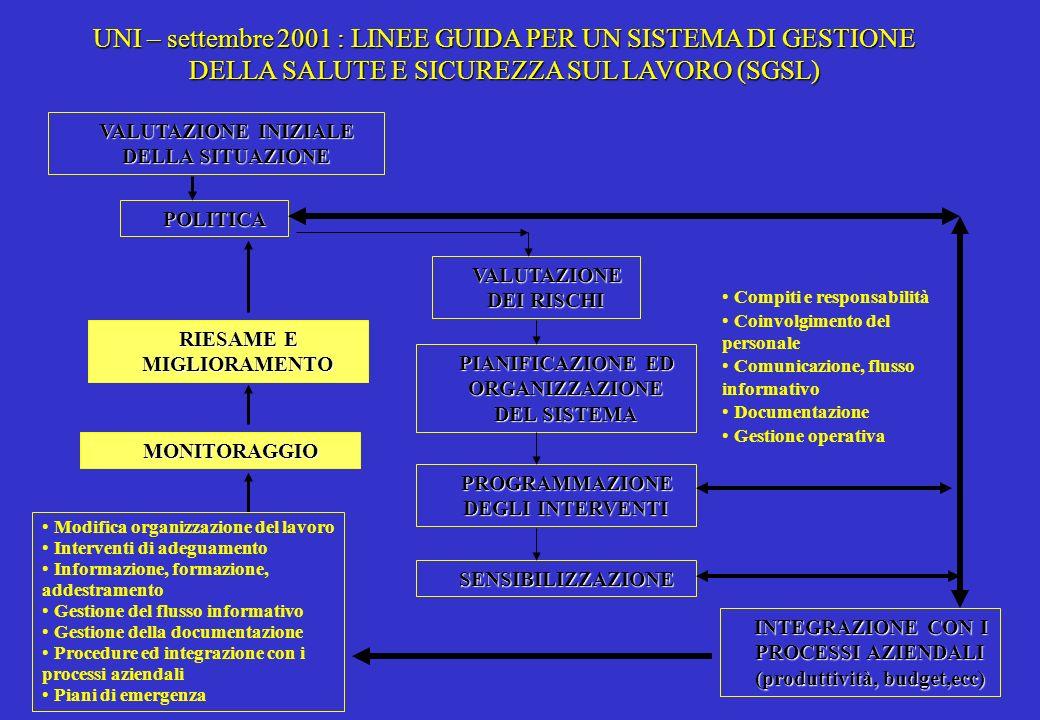RILEVAMENTO E ANALISI DEI RISULTATI E CONSEGUENTE MIGLIORAMENTO DEL SISTEMA MONITORAGGIO INTERNO DEL SGS VERIFICA DEL RAGGIUNGIMENTO DEGLI OBIETTIVI MONITORAGGIO 1°LIVELLO VERIFICA DELLA FUNZIONALITA DEL SISTEMA MONITORAGGIO 2°LIVELLO