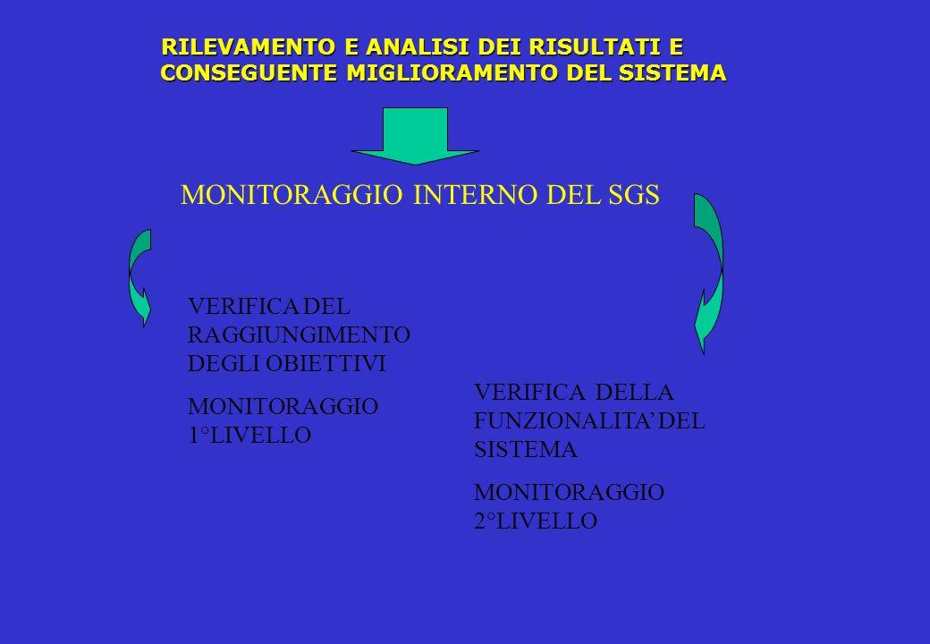 MONITORAGGIO 1° LIVELLO CONFORMITA TEMPI CONFORMITA OBIETTIVI STABILITI INTERNO : PREPOSTO (SOLUZIONI OPERATIVE, PROCEDURALI) DIRIGENTE (SOLUZIONI ORGANIZZATIVE) OPERATORE (AUTOCONTROLLO) ESTERNO :VERIFICHE SPECIALISTICHE
